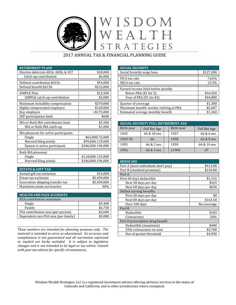 Financial Planning – Financial Planning Worksheets